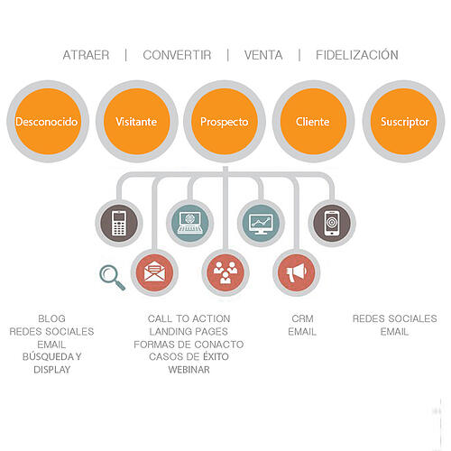 Paradigma Cero y el Inbound Marketing